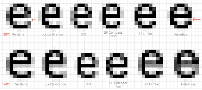 DIN Sits Some Where In The Middle Between Helvetica And Lucida Terms Of Open Apertures Angle Terminals