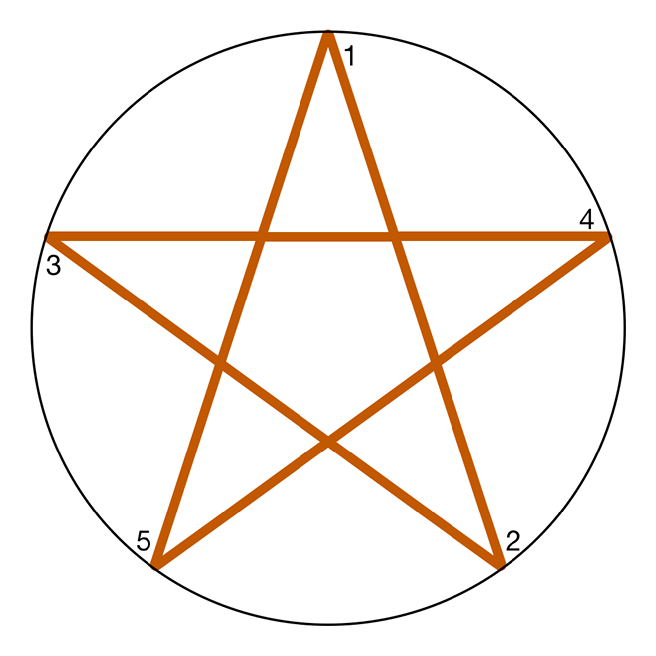 Drawing a star by connecting points around a circle