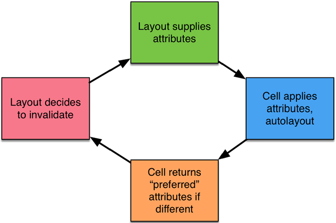The cycle of attribute generation, fitting, preferred attribute generation and invalidation
