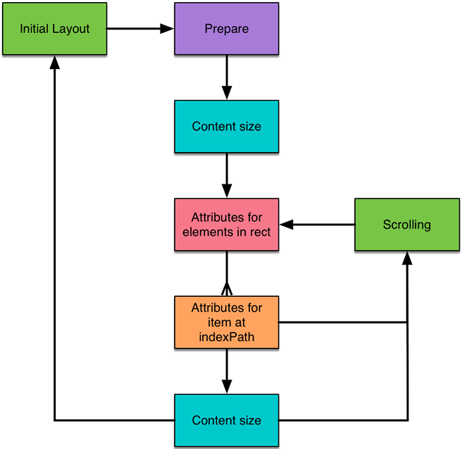Flow diagram showing the collection view layout lifecycle