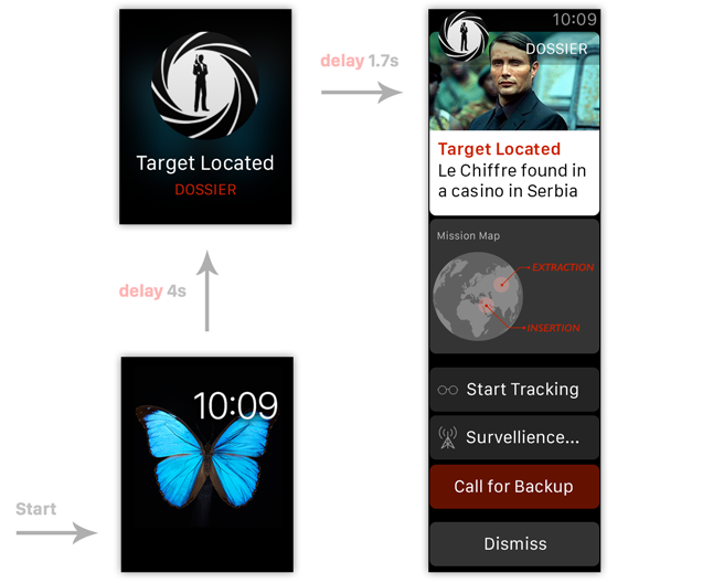 screen flow of the notifications timeline
