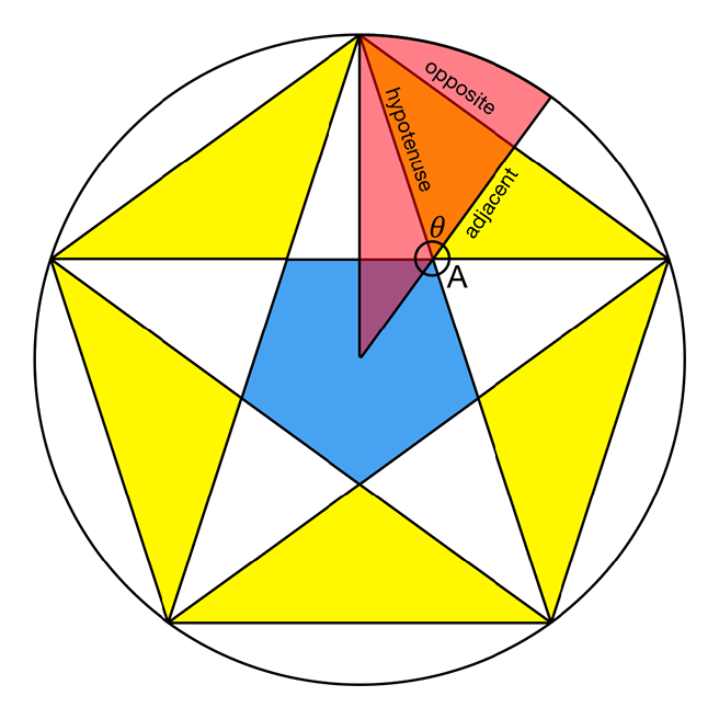The named parts of the right-angled triangle